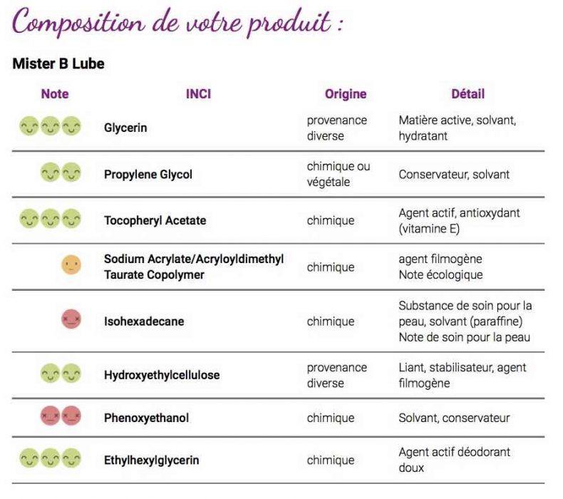 Composition chimique analysée du lubrifiant mister b lube